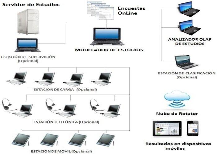 Estructura funcional de RotatorSurvey